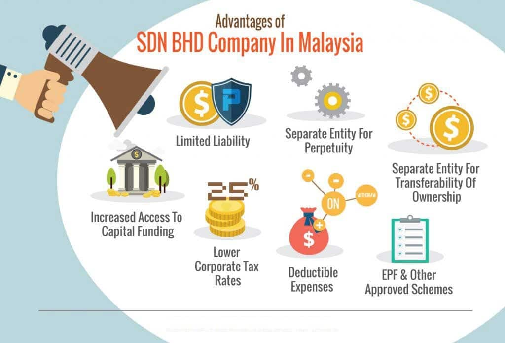 advantages of having Sdn Bhd company in malaysia